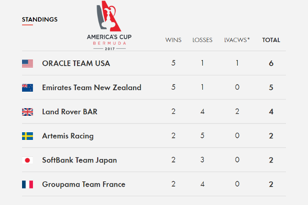 America's Cup qualifying results